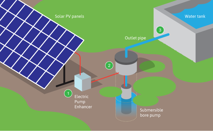 solar water pumping process